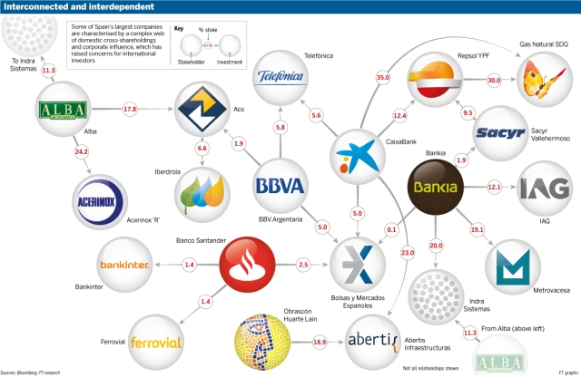 spain-largest-companies-structure
